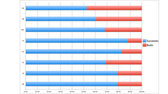 Draft chart