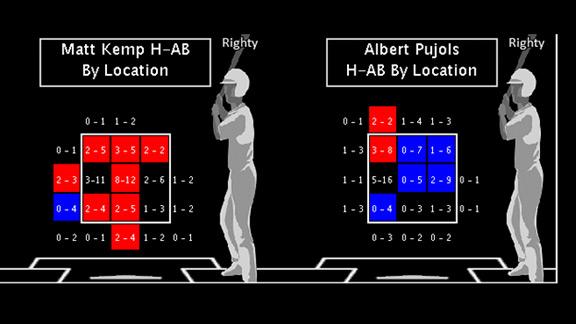 Kemp/Pujols