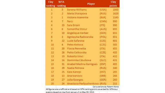 Womens Clay Rankings
