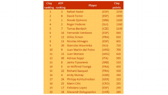 Men's Clay Rankings