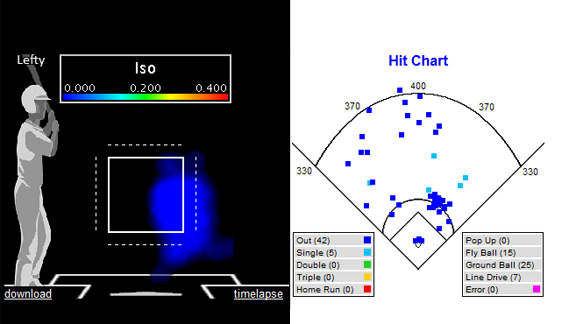 Ike Davis heat map