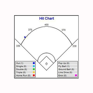 Fan image intended for baseball hitting charts printable