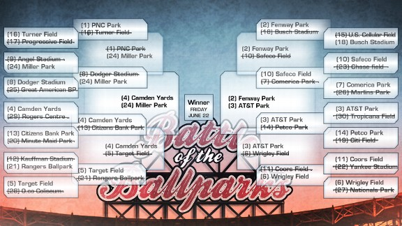 Battle of the Ballparks bracket