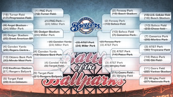Battle of the Ballparks Bracket: Miller Park