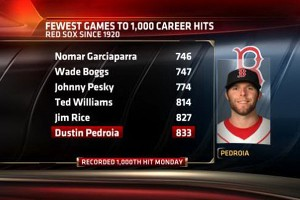stats & info image of Pedroia