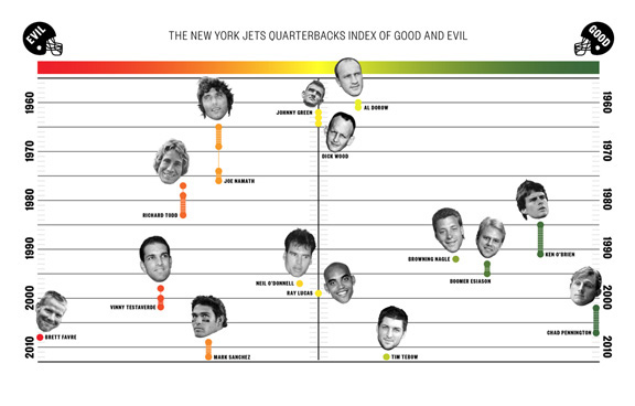 The New York Jet Quarterbacks Index of Good and Evil