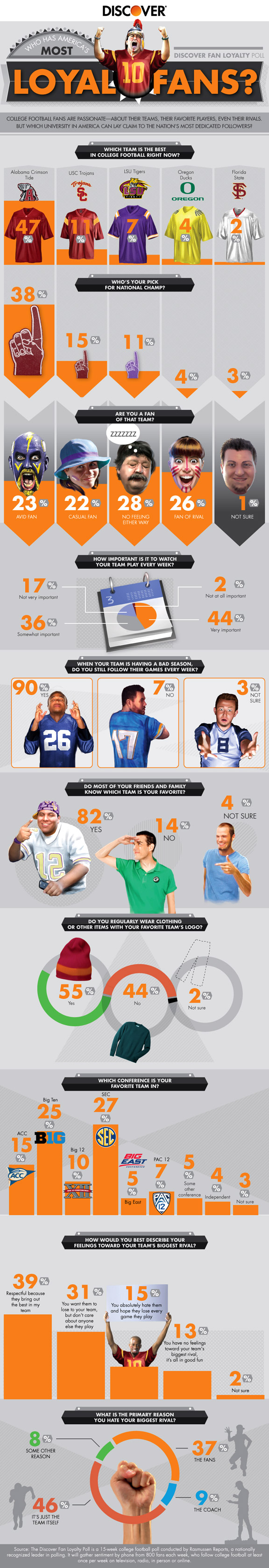 Discover fan loyalty infographic