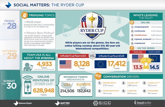 Ryder Cup graphic