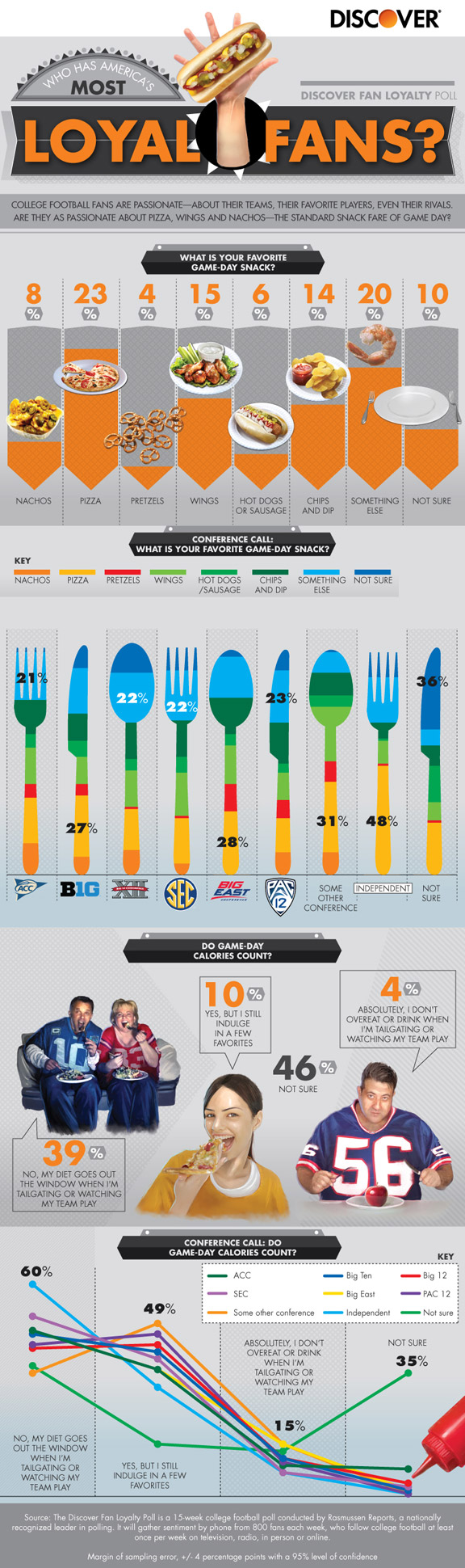 Discover Fan Loyalty Poll infographic: Food and college football fans
