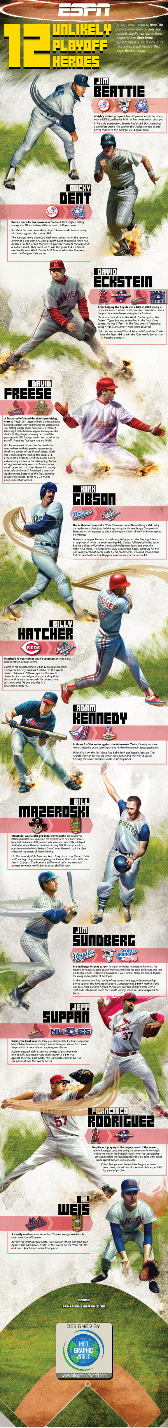 Unlikely MLB playoffs heroes infographic