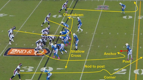 Denver Dips Into The Old Colts Playbook For Some Vintage