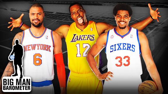 NBA Big Man Barometer