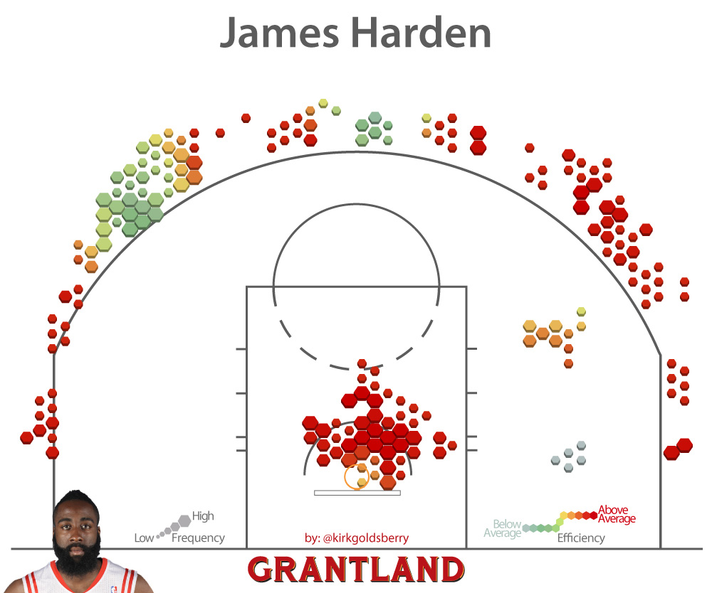 James harden makes a very good living from the line one third of his