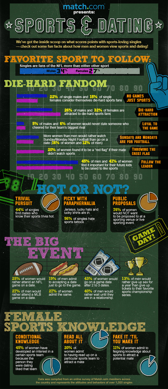 Match.com infographic on sports & dating