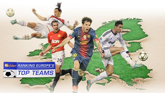 Ranking Europe's Top Teams