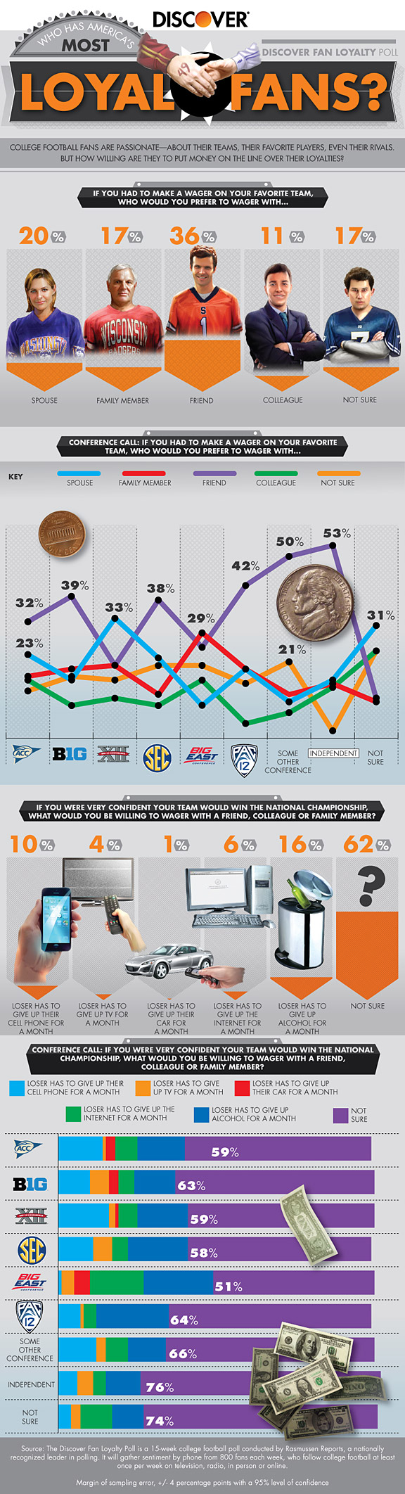 Discover fan infographic on college football friendly wagering