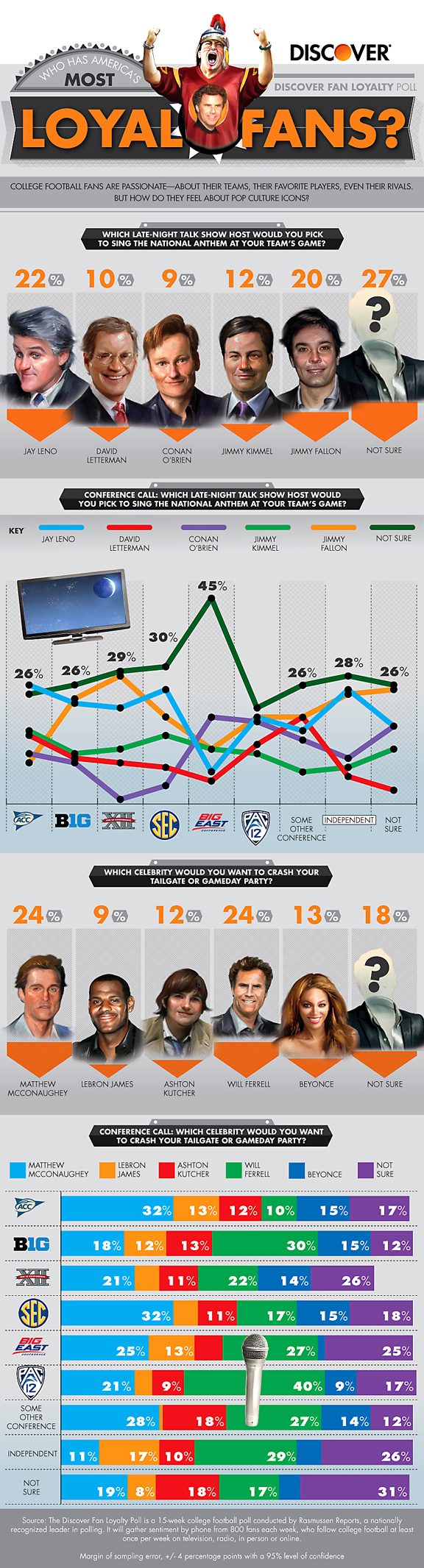 Discover fan loyalty poll on college football fans and celebrities