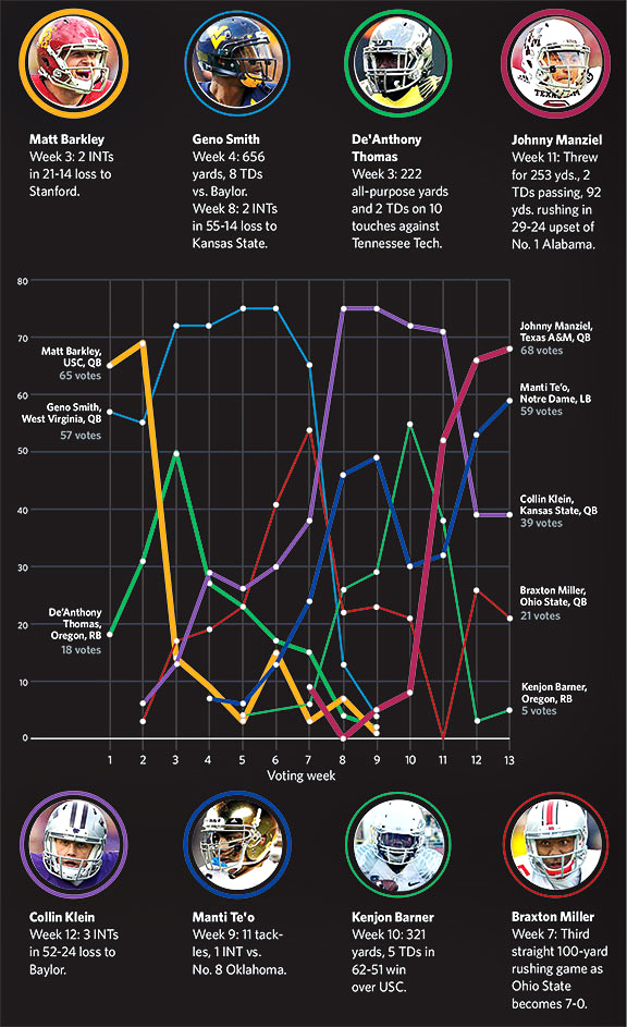 2012 Heisman Experts poll graphic