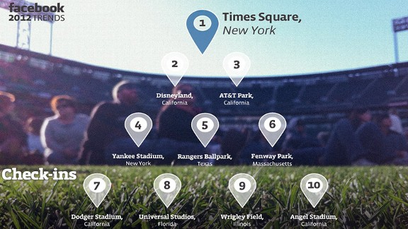Top Check-Ins for 2012