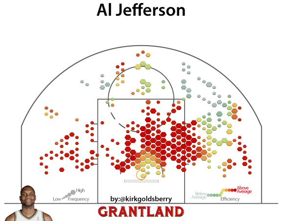 CourtVision: Big Al Jefferson and the Symmetry of the NBA