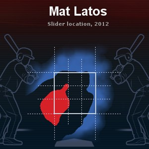 Mat Latos heat map