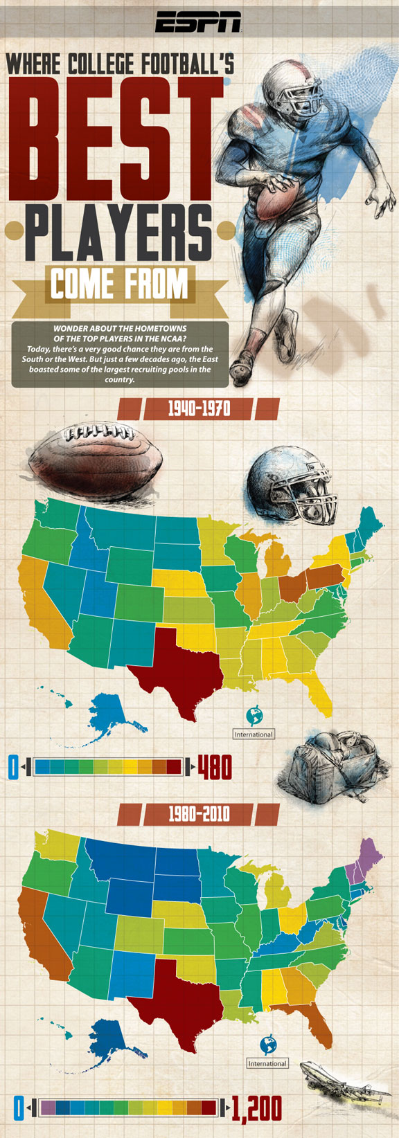 Infographic: College football recruiting, then & now