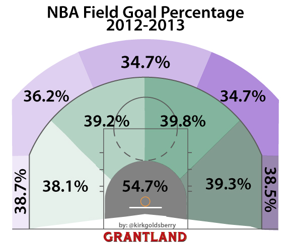 2012-13 NBA Field Goal Percentages by floor location