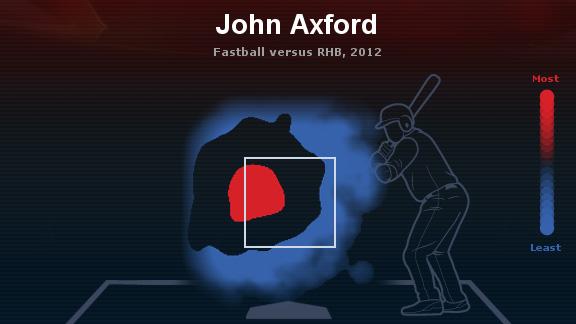 Axford