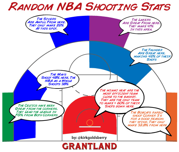 Random NBA Shooting Stars