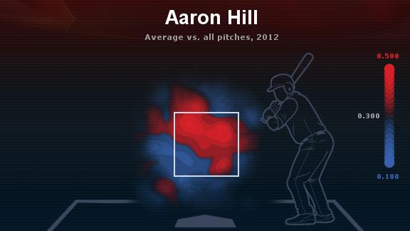 Aaron Hill zona de calor