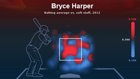 Bryce Harper heat map