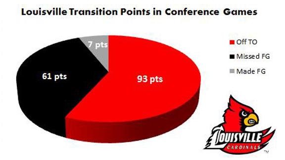 Louisville graph