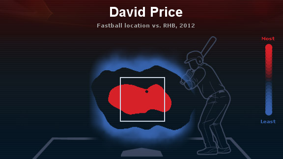 David Price Heat Map