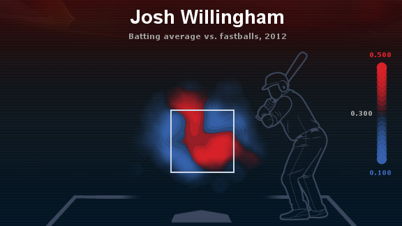 Josh Willingham