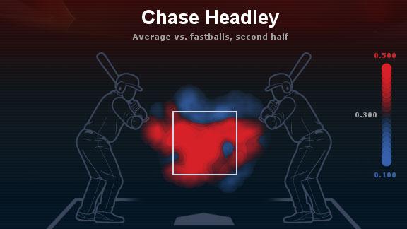 Mapa de calor Chase Headley