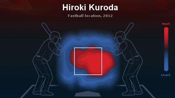 Kuroda Heat map