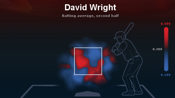 David Wright Heat map