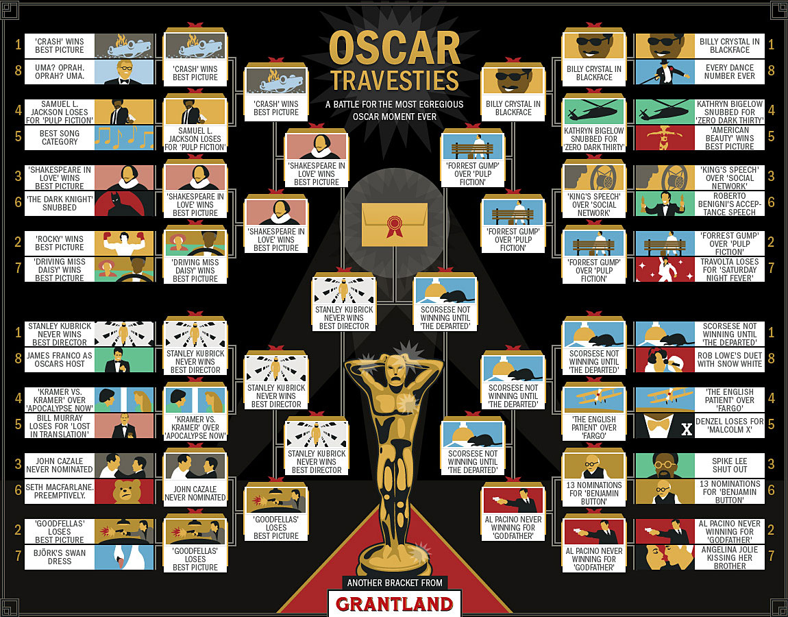 Final bracket for Oscar Travesties