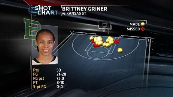 Brittney Griner Shot Chart