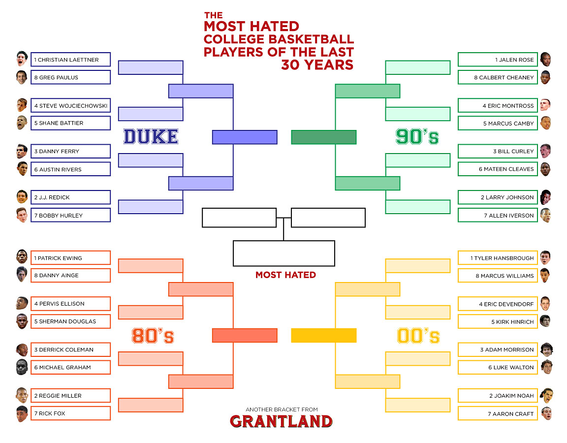 Hated College Basketball Players Bracket Round 1