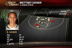 Griner shot chart