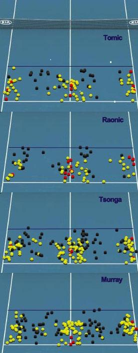 Tennis servers