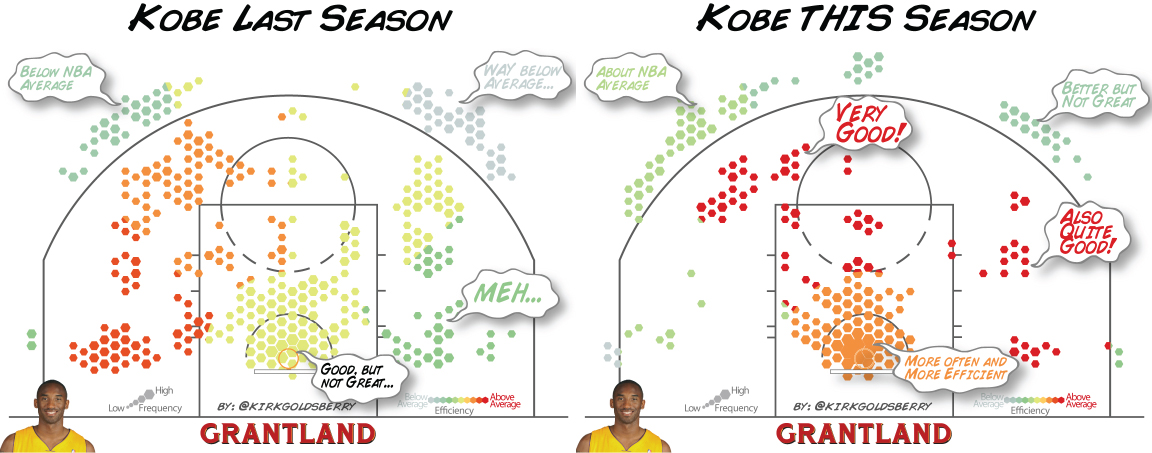 Kobe last season and this season