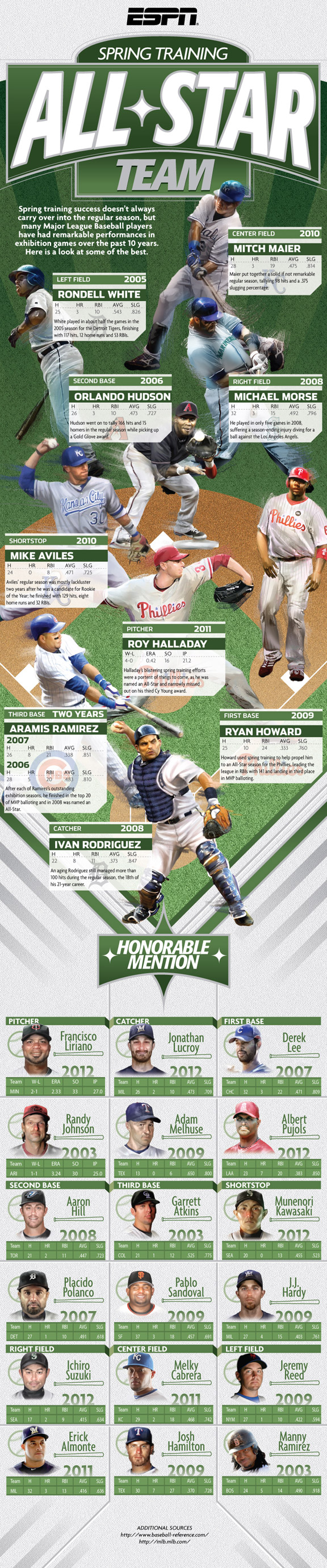 InfographicWorld.com Spring Training All-Star Team infographic