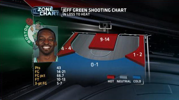 James' epic statline just better than Green's