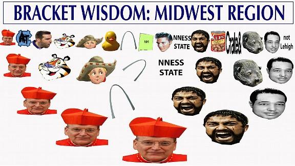 midwestregion