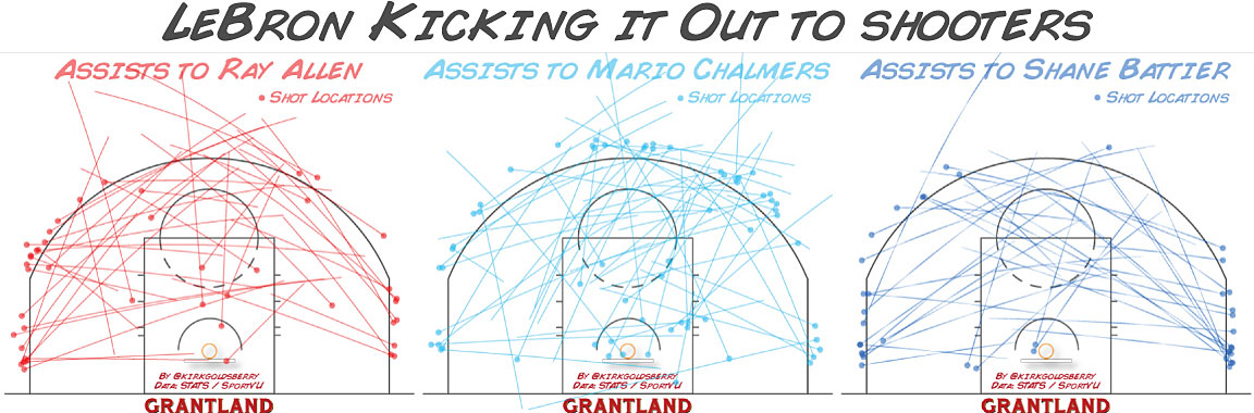 LeBron Kicking It Out to Shooters chart