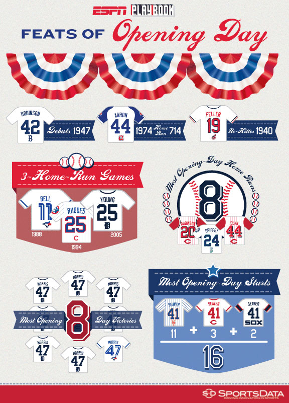 SportsData LLC MLB Opening Day graphic