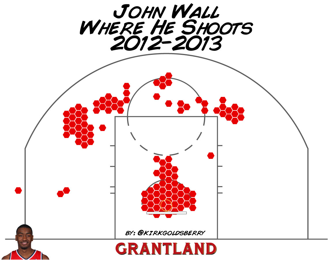 Kirk Goldsberry chart - John Wall shot location