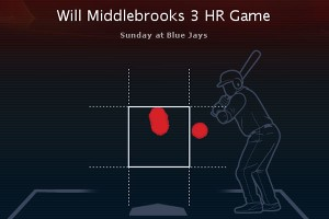 Will Middlebrooks hit chart